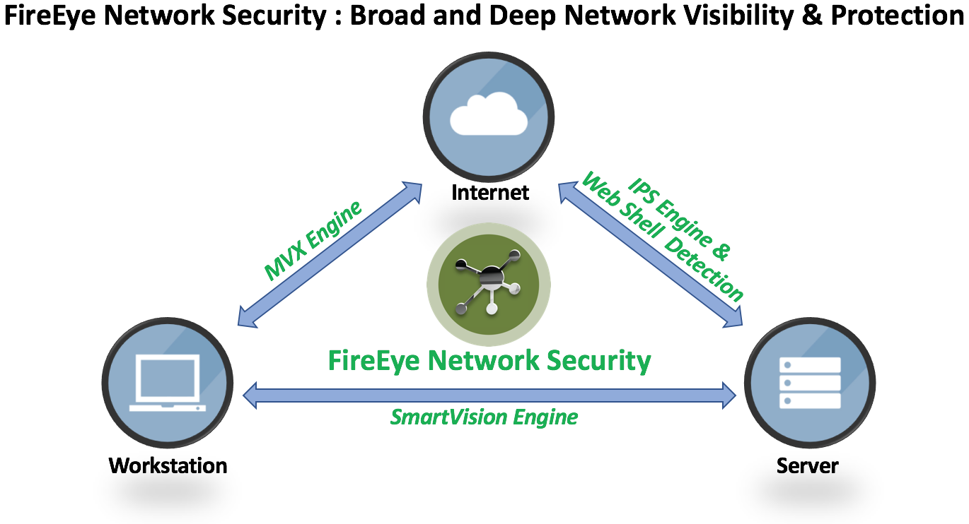 FireEye Adds Web Shell Detection to Protect Servers