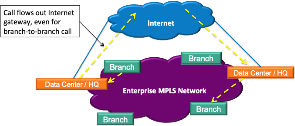 VG Tuesday Tips: Why Traditional MPLS Networks are Ill-Suited for UCaaS